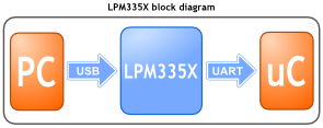 LPM335X-block-diagram
